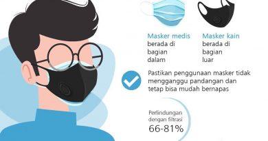 Rsalirsyadsurabaya.co.id – Ini yang Boleh dan Tak Boleh Dilakukan Ketika Kenakan Masker Dobel